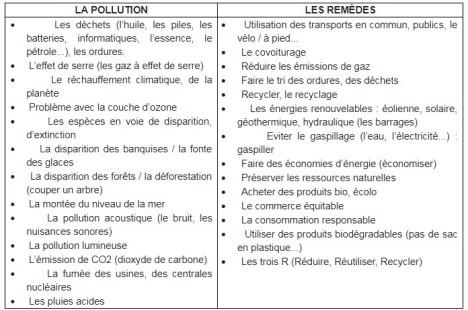 pollution et solutions